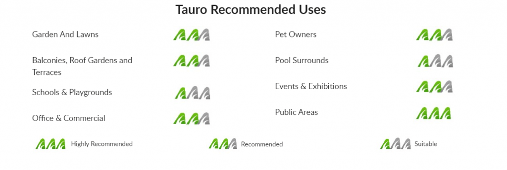 Tauro Recommded Uses