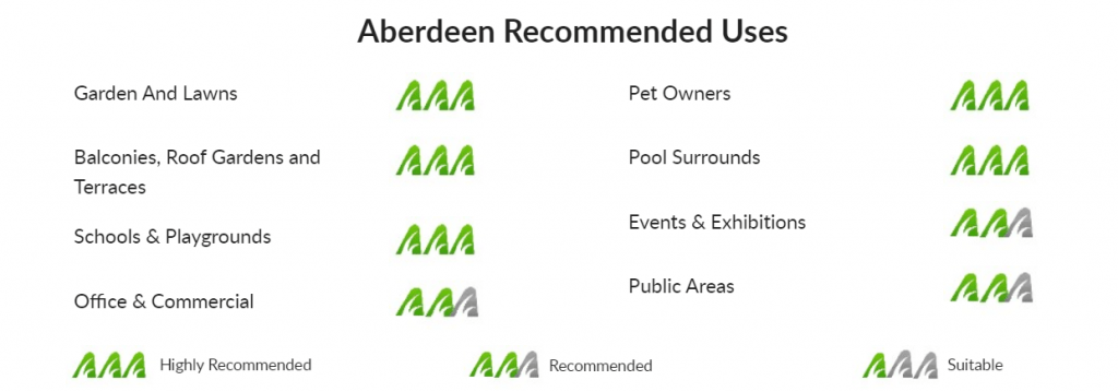neograss by aberdeen recommended uses