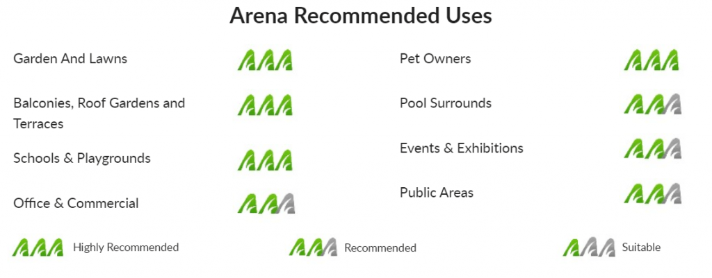 Product Focus: Arena by NeoGrass