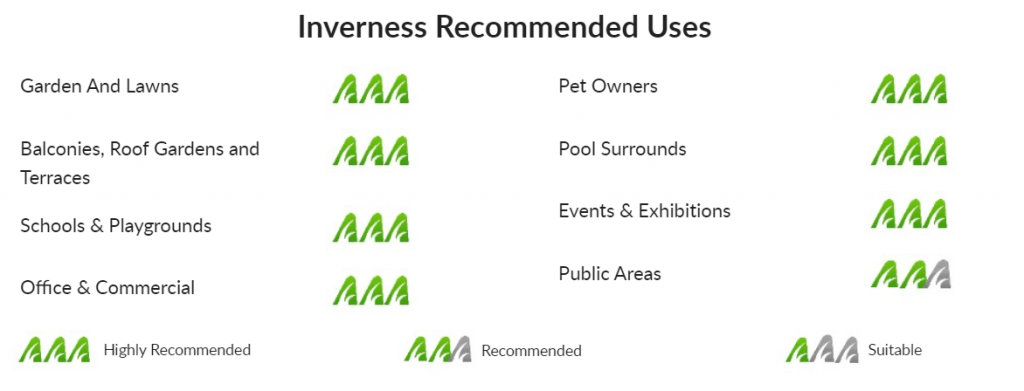 Inverness Recommended Uses