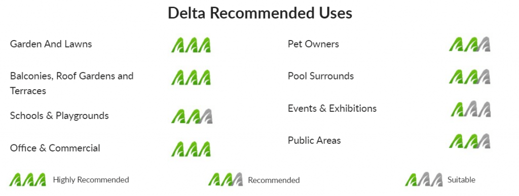 Delta Recommended Uses